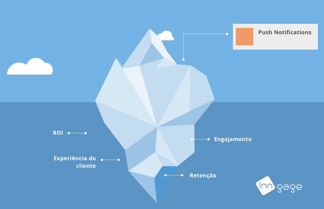 O Iceberg das Push Notifications