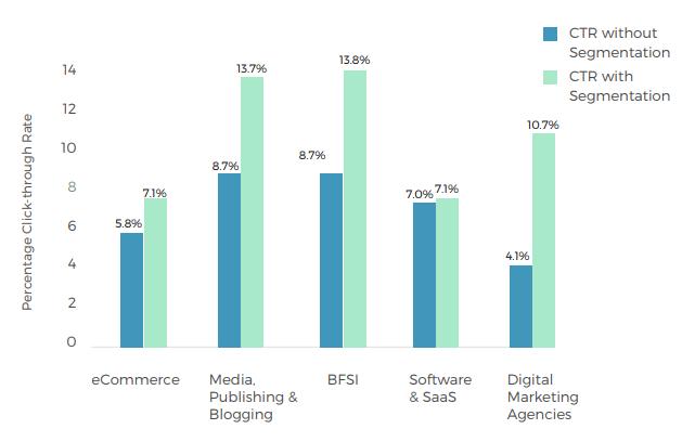 push-notifications-benchmark-os-principais-dados-do-mercado