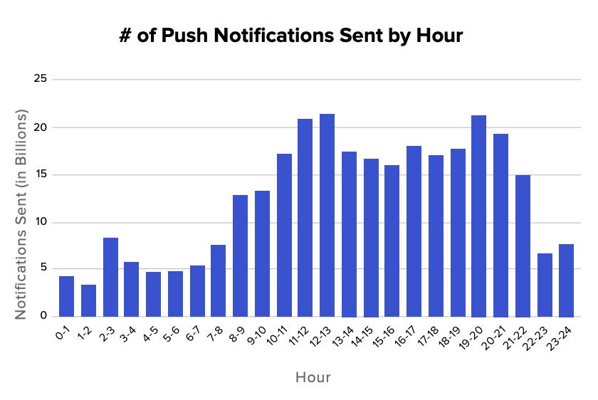 Push Notifications por horário de envio