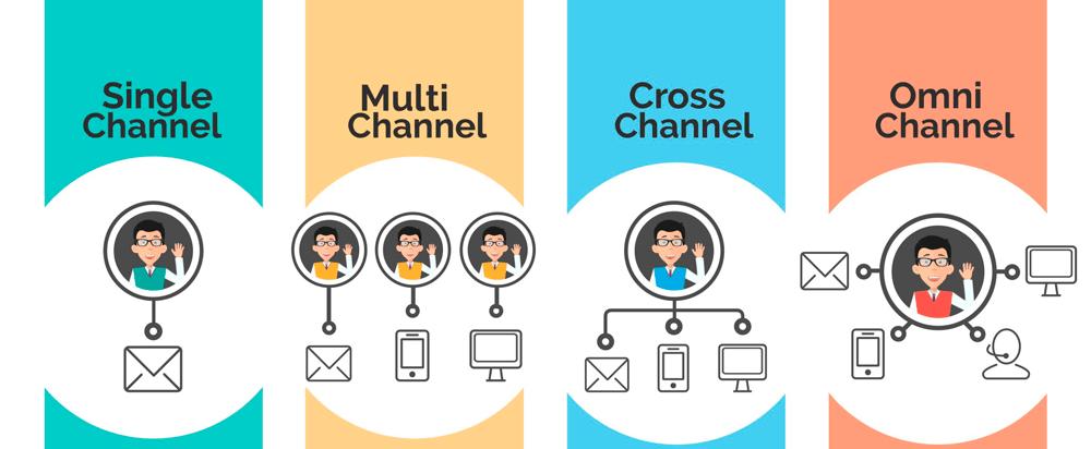 como-criar-uma-estratgia-cross-channel-de-sucesso-para-o-seu-app