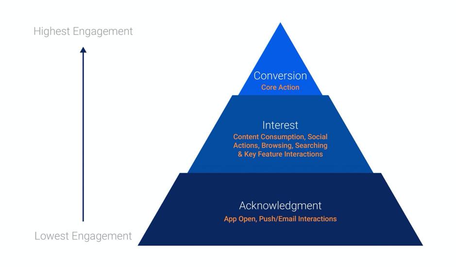 framework AIC